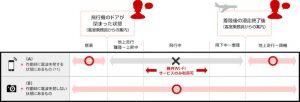 電子機器類のご使用について(お手荷物) - JAL国内線